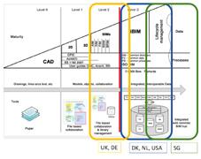 BIM Level performance of case study countries.