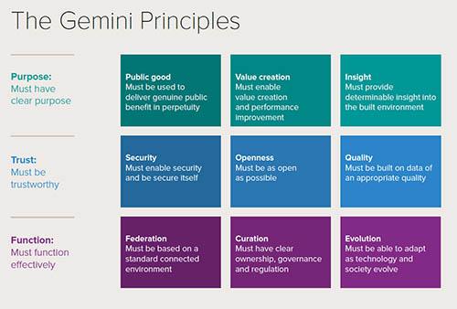 Gemini Principles Image
