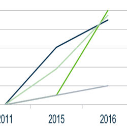 International Progressive increase