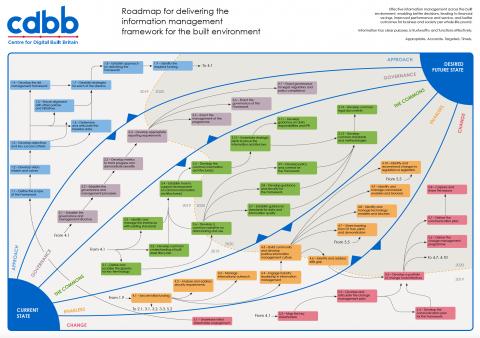 DFTG Interactive Roadmap