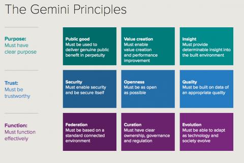 Gemini Principles Image2