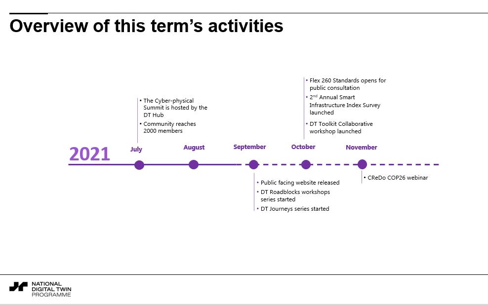 DT Hub Timeline