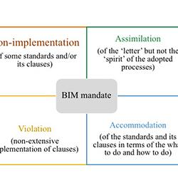 Read more at: Blog: Opening the black box: exploring practical enactment of the BIM mandate