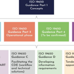 Read more at: UK BIM Framework publishes updated Guidance for Information Management according to BS EN ISO 19650