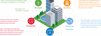 BIM Benefits Model